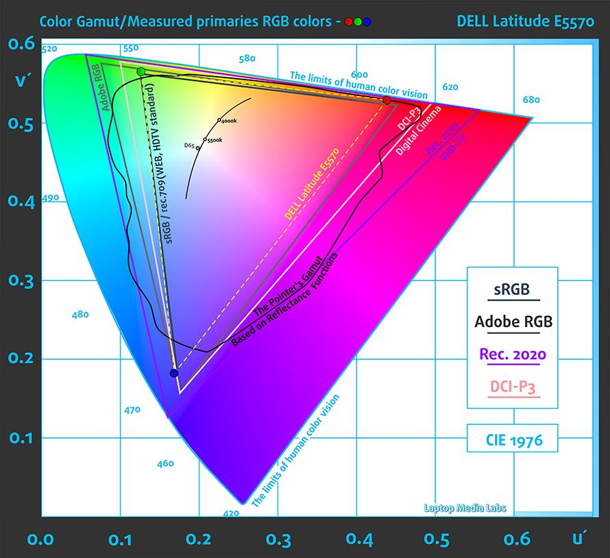gamut-dell-latitude-e5570