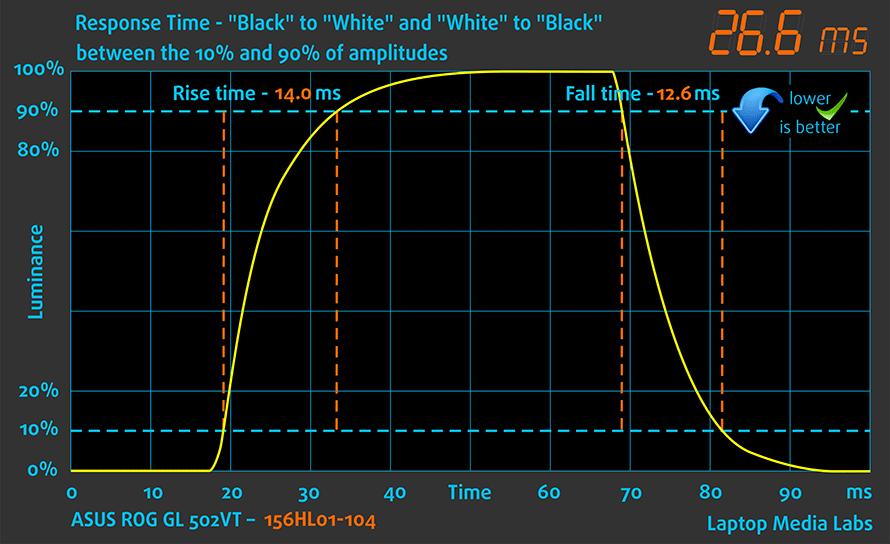 Resp Time-ASUS-ROG-GL-502VT