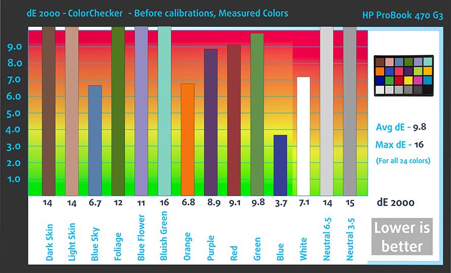 befcolorchecker-hp-probook-470-g3