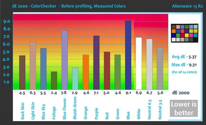befcolorchecker-alienware-13-r2