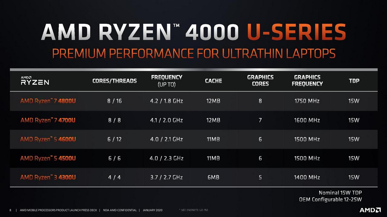 Amd Ryzen 5 4500u Vs Intel Core I7 1065g7 6 Cores For Everybody