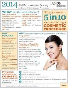 Encuesta tratamientos de estética 2014