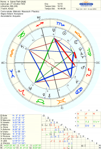 sylvia plath astrologia
