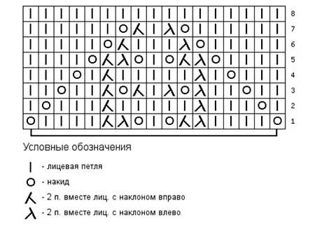 Как вязать ажурные узоры: варианты вязания со схемами и описанием azhurnye uzory spicami 139