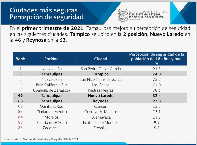 Tampico se ubica como la segunda ciudad más segura del país