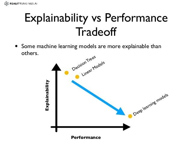 éxplicabilité vs performance en machine learning