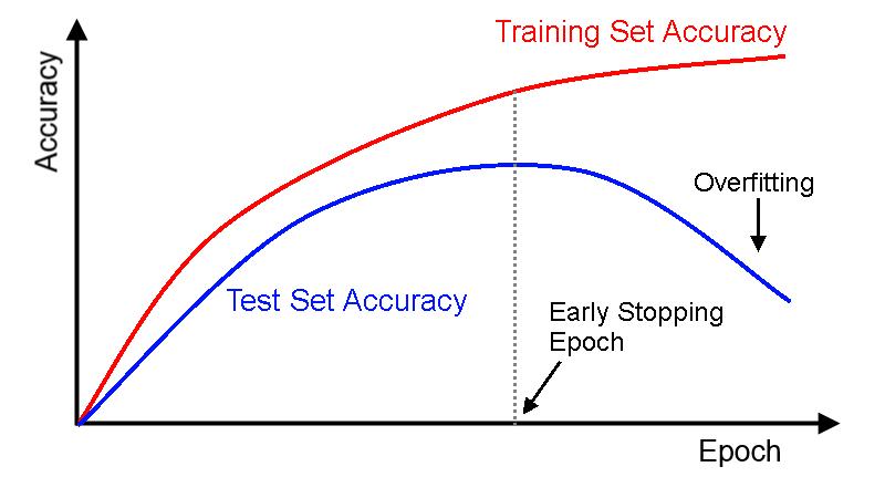 Détecter l'overfitting en machine learning