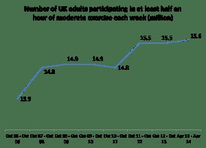 UK exercise rates