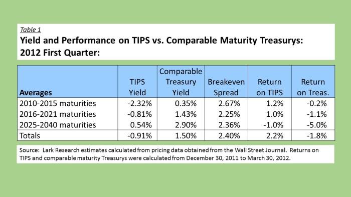 12Q1 TIPS vs Treasurys