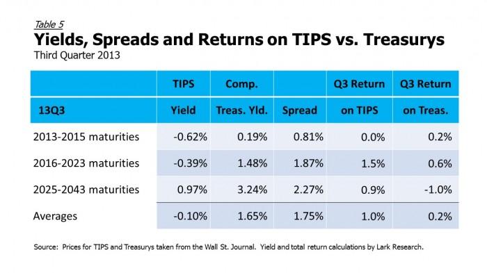 13Q3 TIPS vs Treasurys