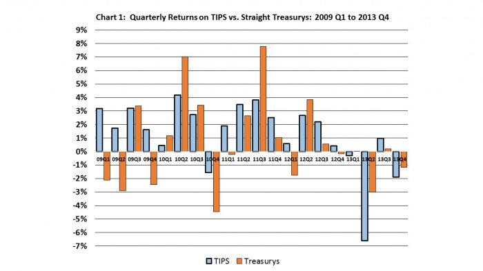 2009-2013 Qtr Returns TIPS vs Treasurys