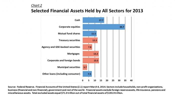 Sectors - Fed Reserve Asset Sectors 2013