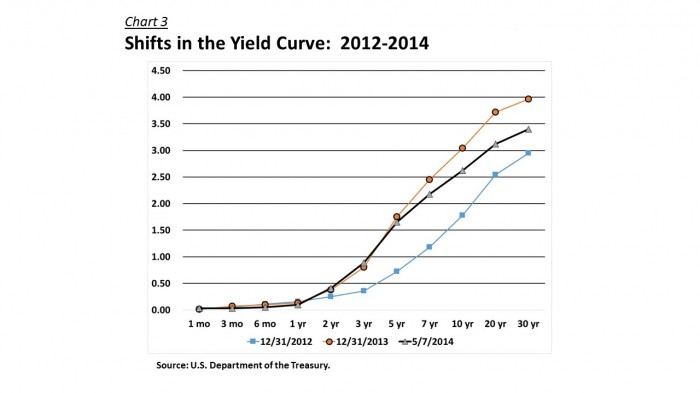 Yield Curve - Recent Shifts 140507