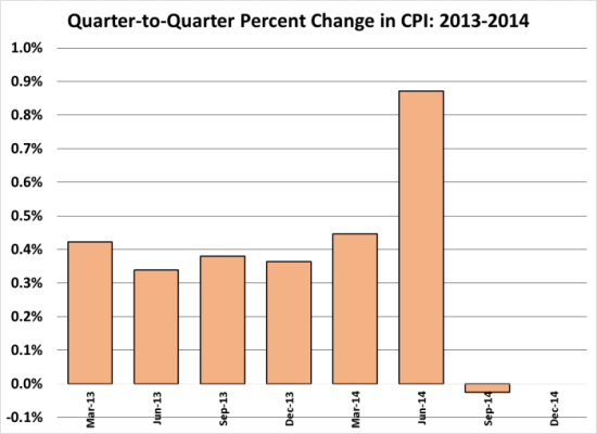 Qtr to Qtr Change in CPI