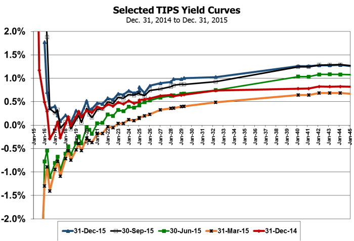 TIPS Yield Curve 151231