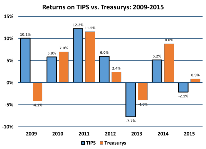 TIPS vs Treasury Returns 2009-2015
