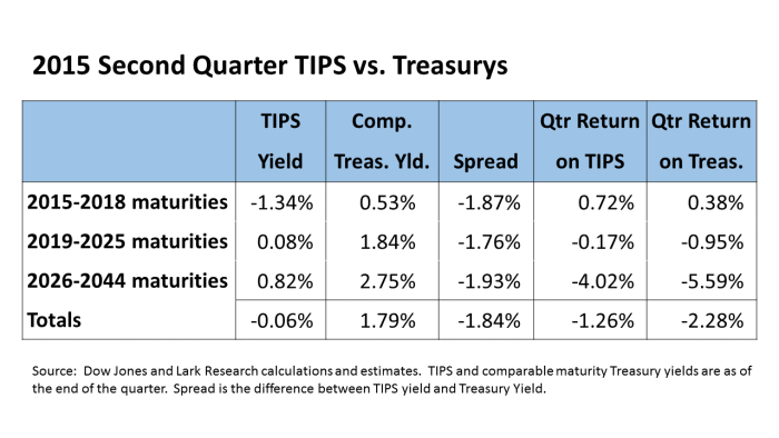 TIPS vs Treasurys 15Q2