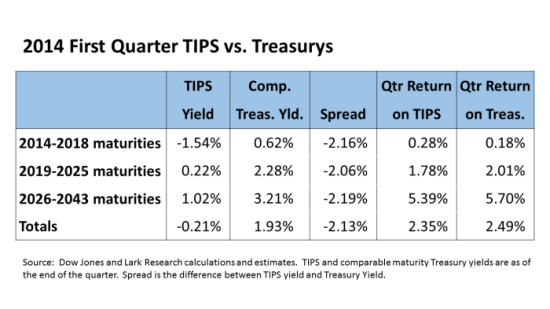 TIPS vs Treasurys Table 14Q1
