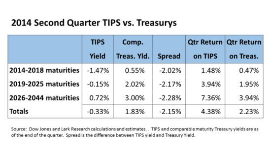 TIPS vs Treasurys Table 14Q2