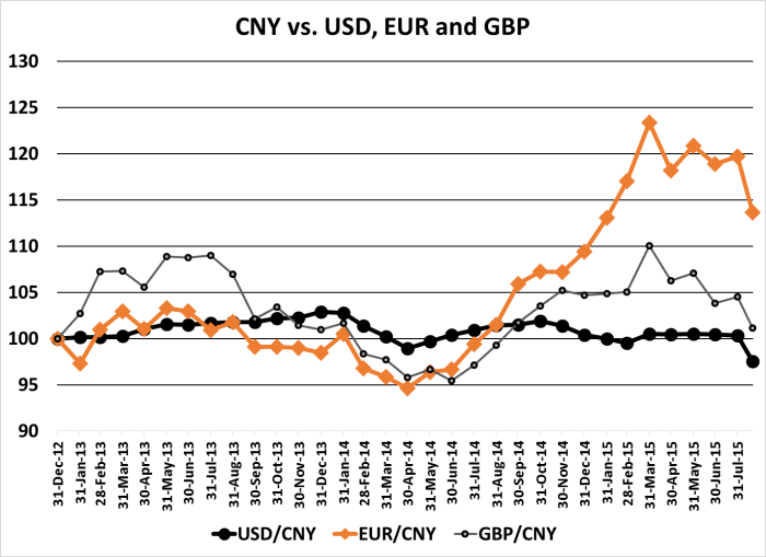 CNY vs Other Currencies 150821
