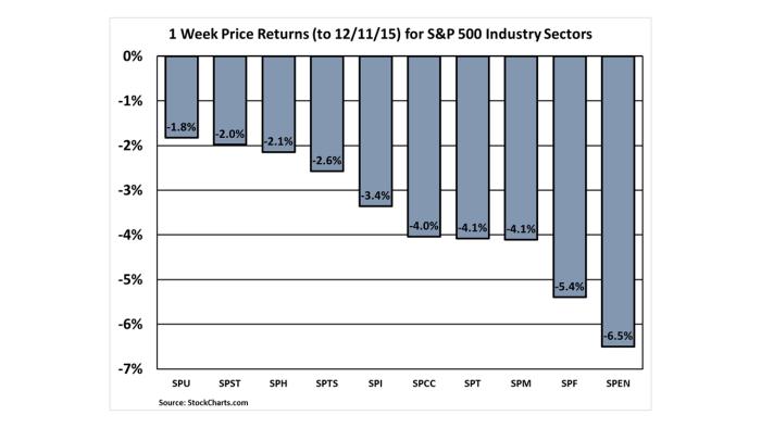 S&P 500 Sector Performance (1 wk) Dec. 11, 2015