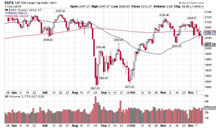 S&P 500, Dec. 11, 2015