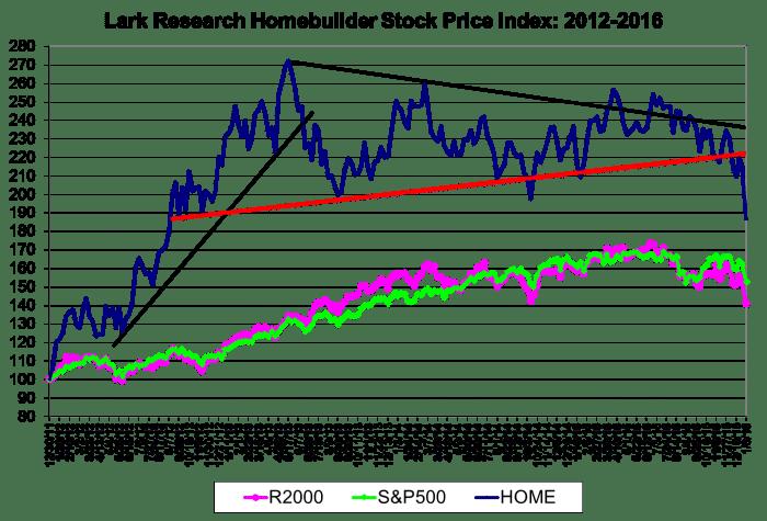 Lark Research Homebuilder Stocks Index 160108