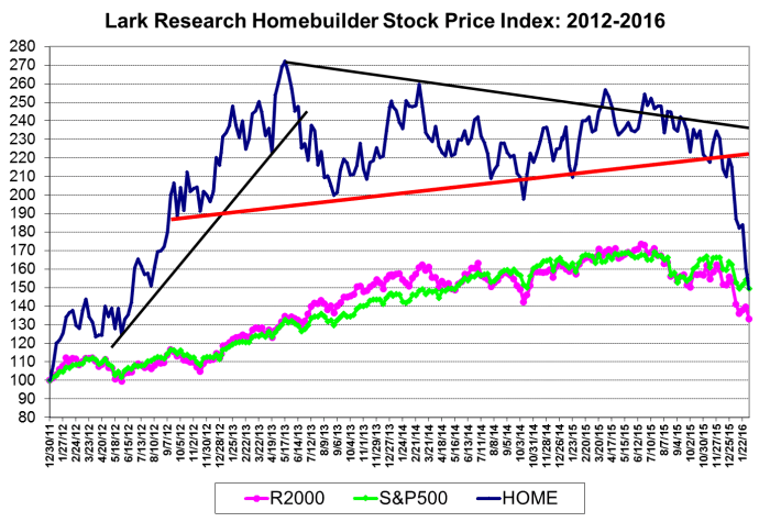 Lark Research Homebuilder Share Price Index