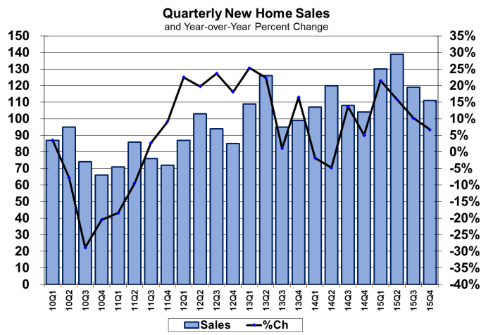 Quarterly New Home Sales 2010-2015