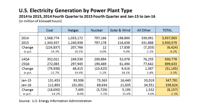 15Q4 Change in Elec Net Generation