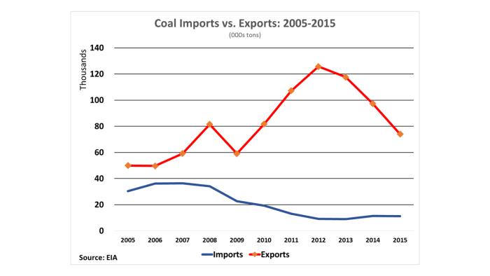 Coal Exports vs. Imports 05-15