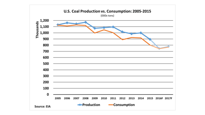 Coal Production vs Consumption 05-15