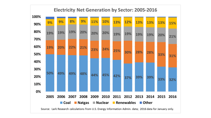 Electricity Net Generation by Sector
