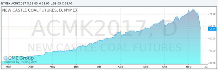 newcastle-may-2017-coal-futures-2-161118