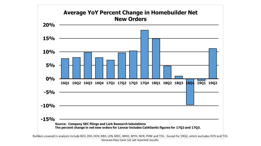 Average Year-over-Year Percentage Change in Homebuilder Quarterly Net New Orders: 2016-2019