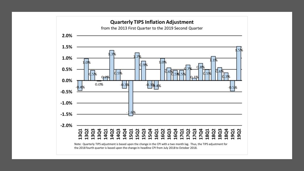 Quarterly TIPS Inflation Adjustment: 13Q1 to 19Q2