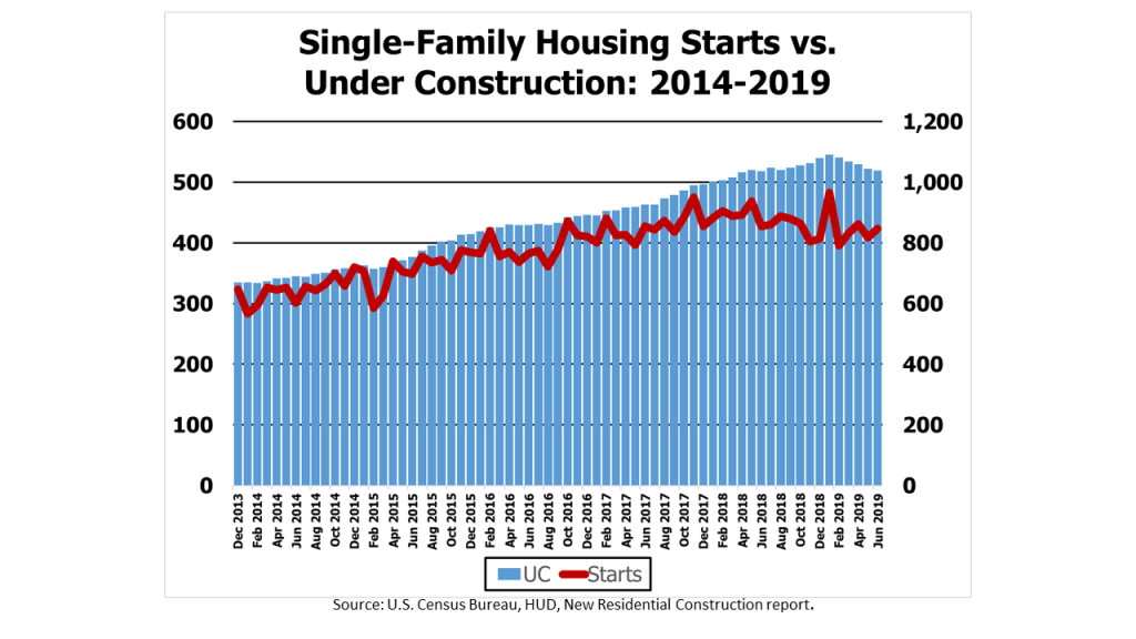 US Single-Family Housing Starts and Houses Under Construction on a Seasonally-Adjusted Annualized Basis from 2014-2019, as reported by the U.S. Commerce Dept.