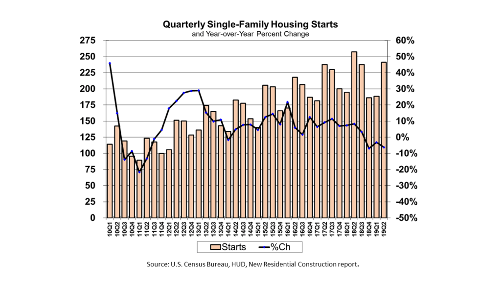 Quarterly Single-Family Housing Starts (and Year-over-Year Percentage Change) from the 2010 First Quarter to the 2019 Second Quarter, using data from the US Commerce Dept.'s monthly New Residential Construction report.