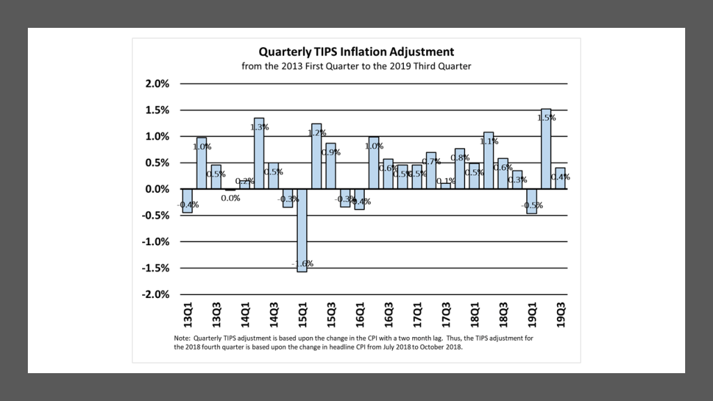 Quarterly CPI Adjustment on TIPS 13Q1 to 19Q3