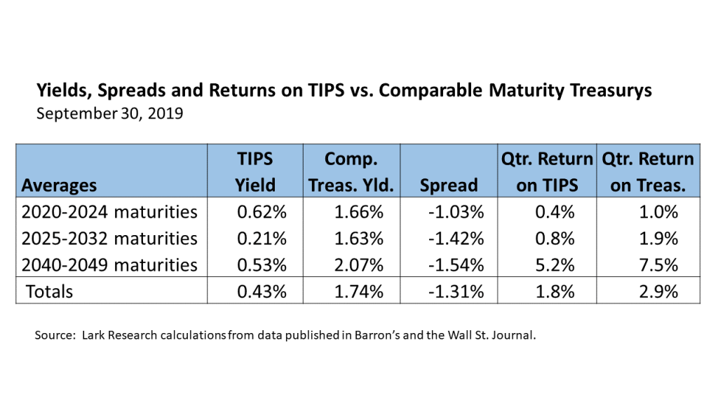 Yields and Total Returns on TIPS compared with Straight Treasurys 19Q3