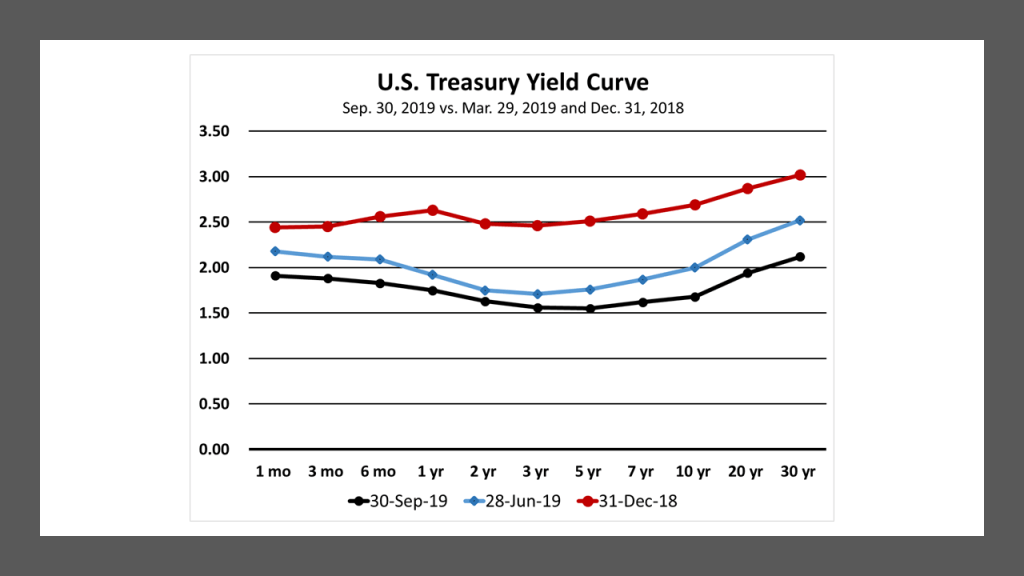 US Treasury Yield Curve 190930 vs 190624 and 181231