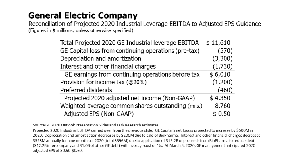 Reconciliation of General Electric's 2020 Projected Industrial Leverage EBITDA to its Adjusted EPS Guidance.  Projections by Lark Research.