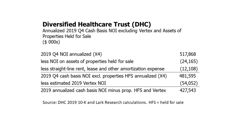 Diversified Healthcare Trust (DHC) annualized 2019 fourth quarter NOI excluding the Vertex property and assets of properties held for sale.  Lark Research calculations.