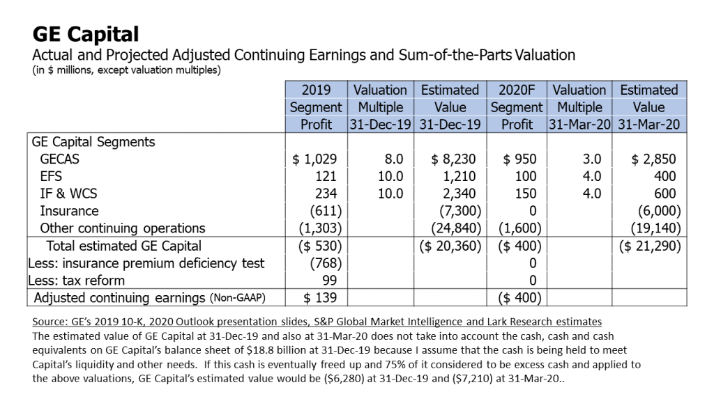 GE Capital actual and projected adjusted continuing earnings and sum-of-the-parts valuation.  Estimates by Lark Research.