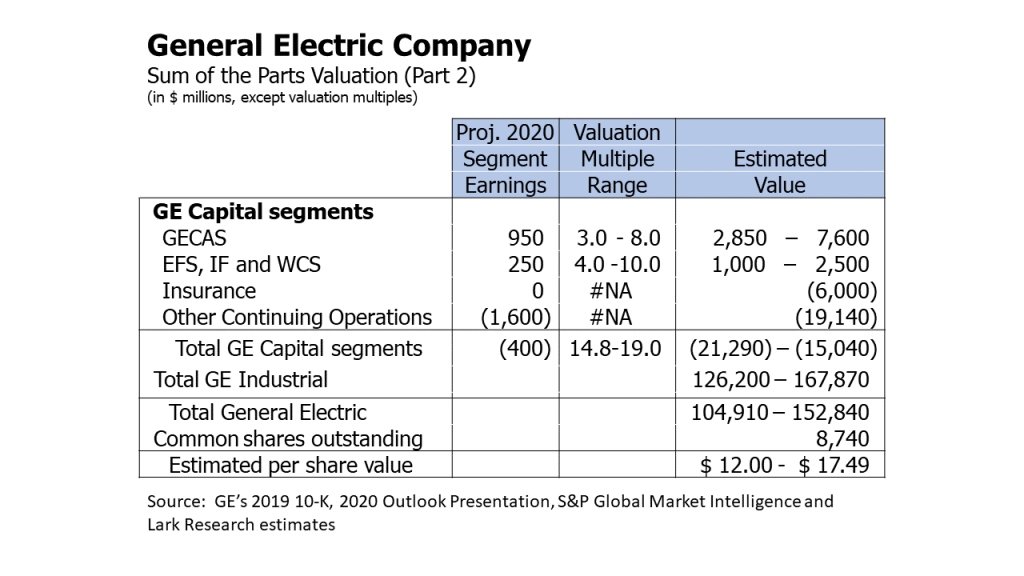 General Electric sum-of-the-parts valuation (Part 2) - GE Capital and total estimated per share value.  Lark Research estimates.