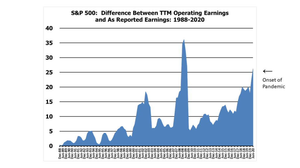 S&P 500 Difference Between GAAP and Operating Earnings: 1988-2020 (20Q2)