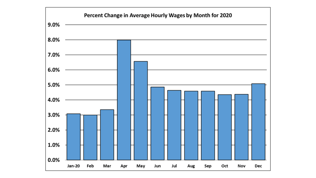 Monthly Change in Average Hourly Wages for 2020.