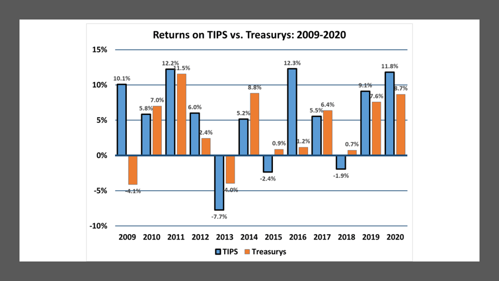 Annual Returns on TIPS and comparable maturity U.S. Treasury securities: 2009-2020.