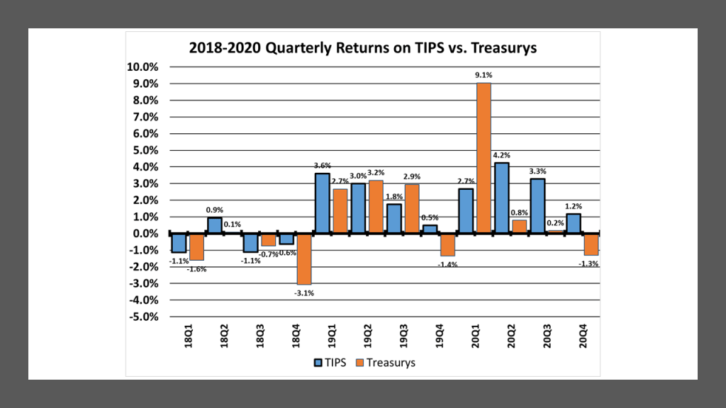 Quarterly Returns on TIPS and comparable maturity U.S. Treasury securities:  2018-2020.