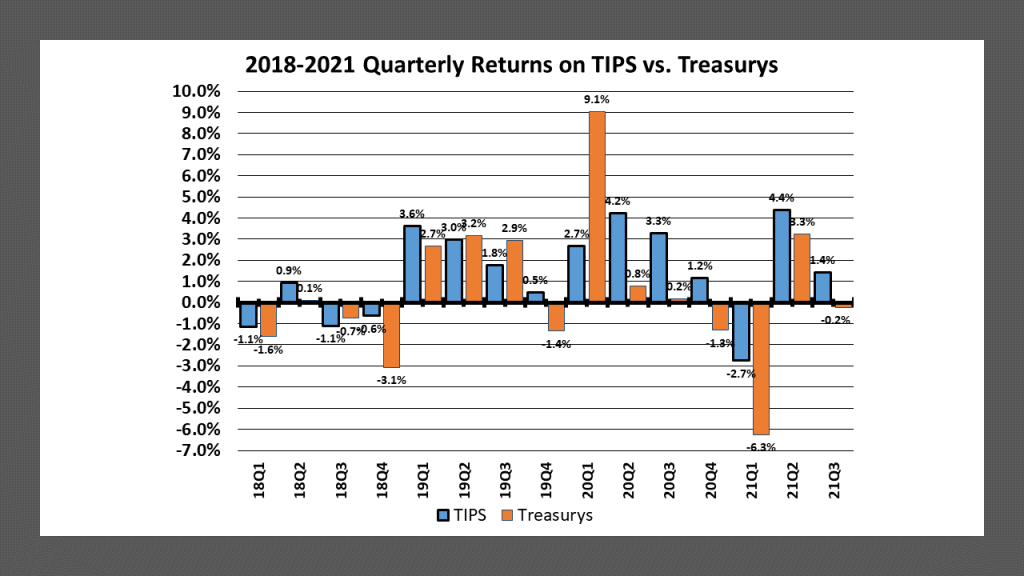 Quarterly returns on TIPS and comparable maturity U.S. Treasury securities from the 2018 first quarter to the 2021 third quarter.